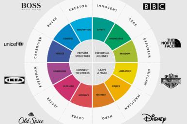 Brand Archetypes Wheel Logos